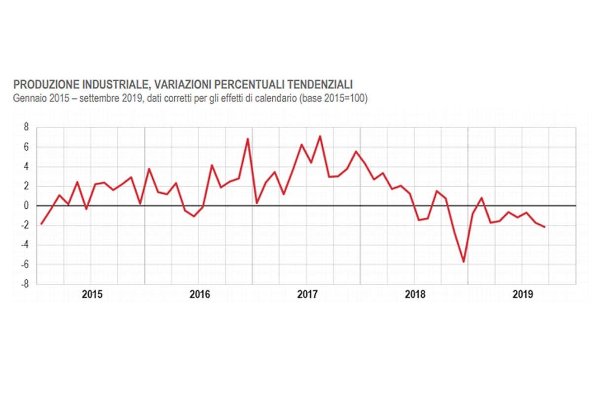 Istat, in calo la produzione industriale a settembre 2019