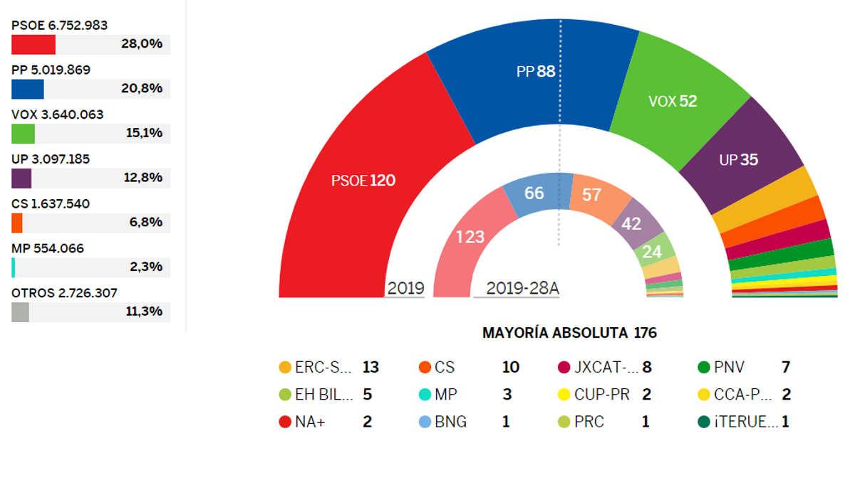 Spagna, la vittoria alle politiche del PSOE e di Sanchez è nei fatti una sconfitta per l'attuale premier