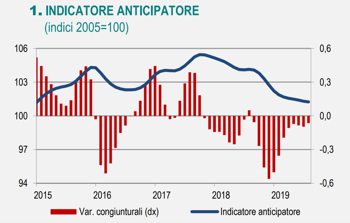 Nota economica Istat, ad ottobre 2019 è ancora incerto il quadro dell'Italia
