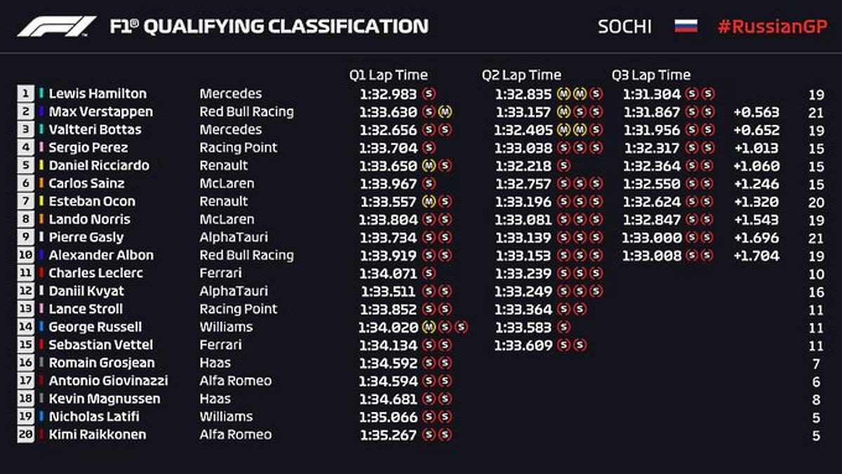Formula 1, Hamilton rischia ma fa sua anche la pole del GP di Russia sulla pista di Sochi