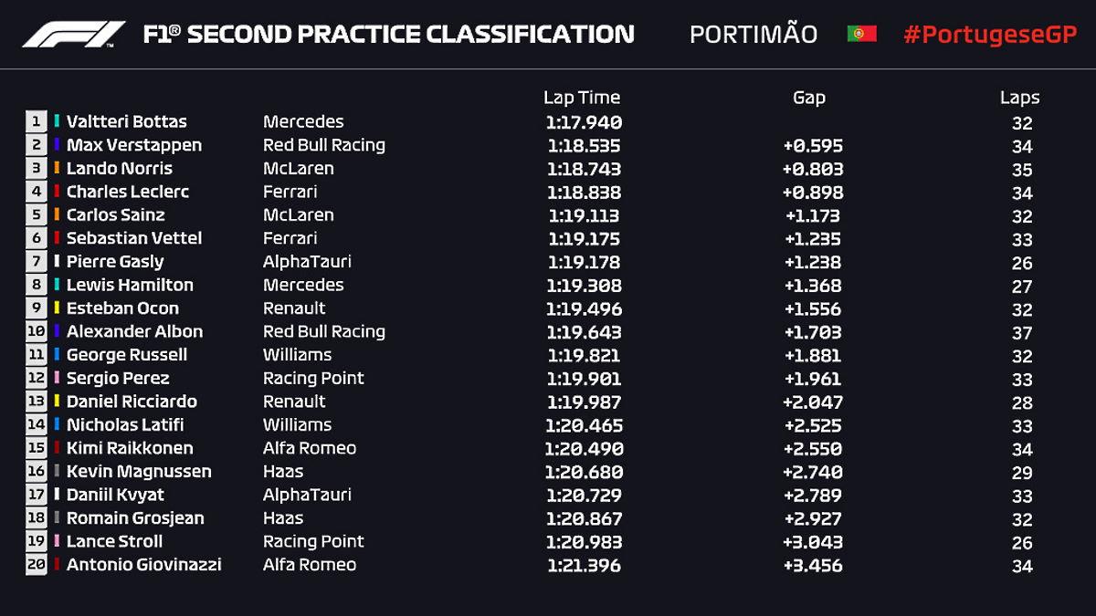 Formula 1, è Bottas il più veloce nelle libere del venerdì del GP del Portogallo