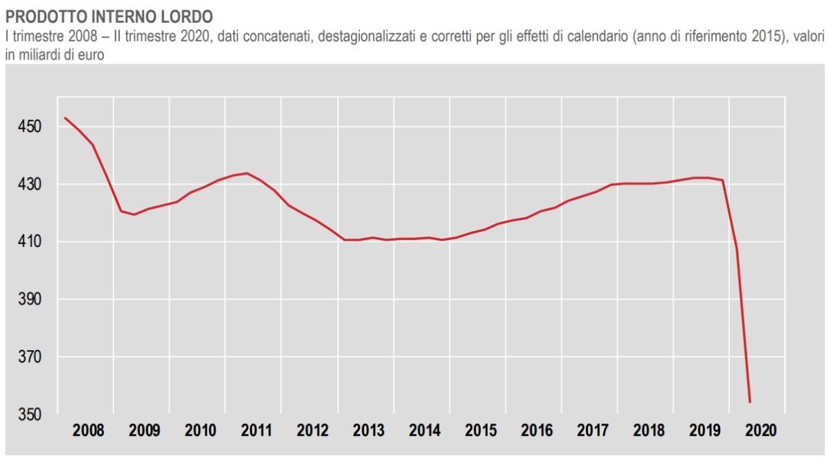 Istat: i conti economici dell'Italia nel secondo trimestre 2020