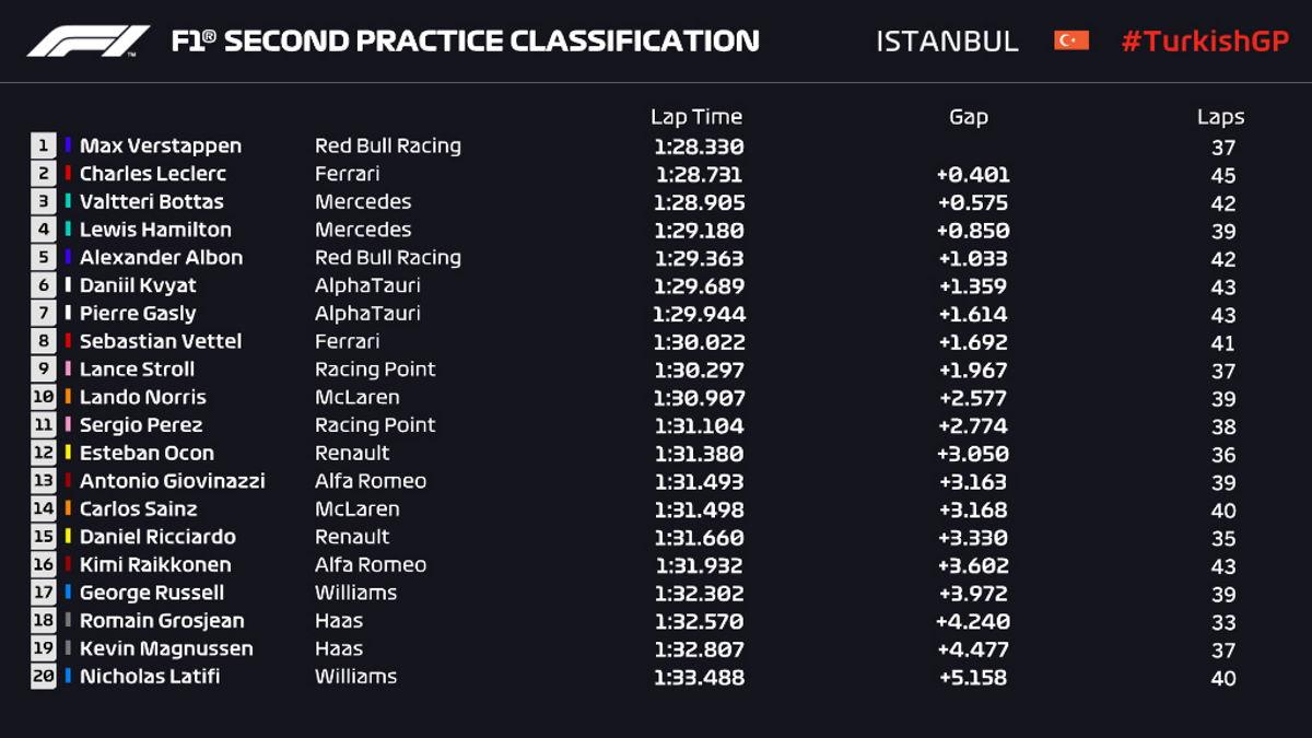 Formula 1, Verstappen e Leclerc davanti alle due Mercedes dopo le libere del GP di Turchia