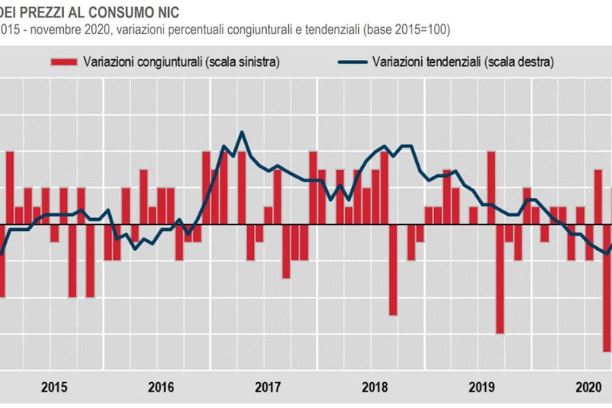 Istat: l'inflazione è in calo anche a novembre 2020, è il settimo mese consecutivo che ciò accade