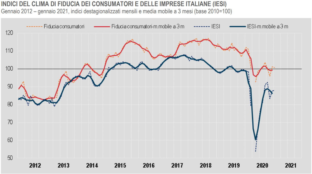 Istat, il clima di fiducia di consumatori e imprese a gennaio 2021
