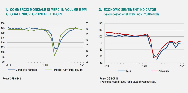 Istat, l'andamento dell'economia a gennaio 2021