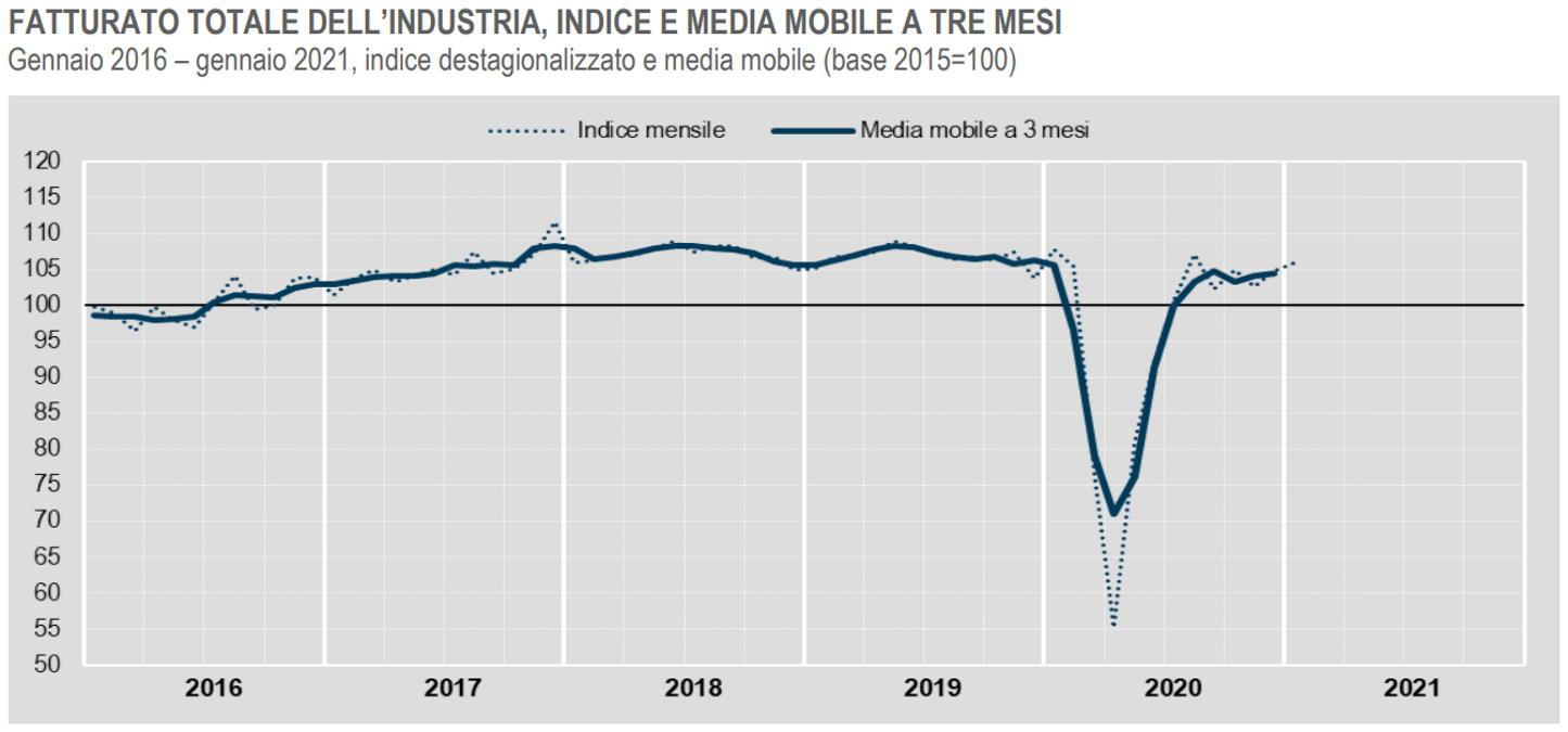 Istat, in crescita il fatturato dell'industria a gennaio 2021