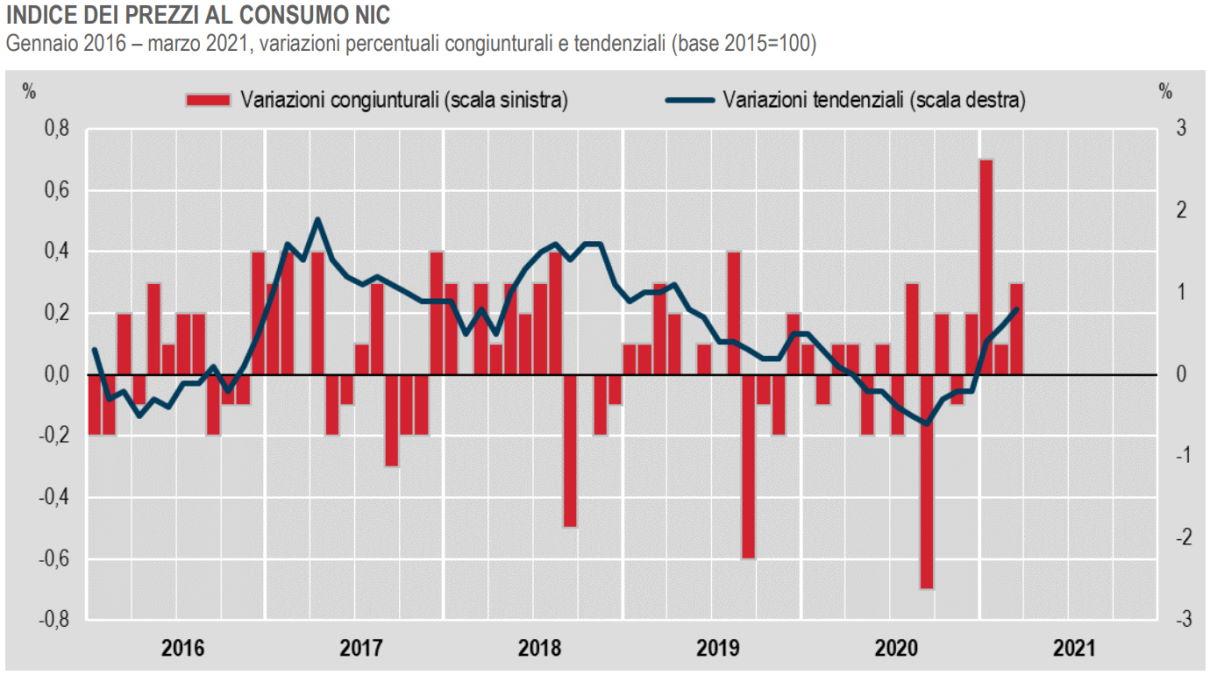 Istat, in lieve crescita i prezzi al consumo a marzo 2021