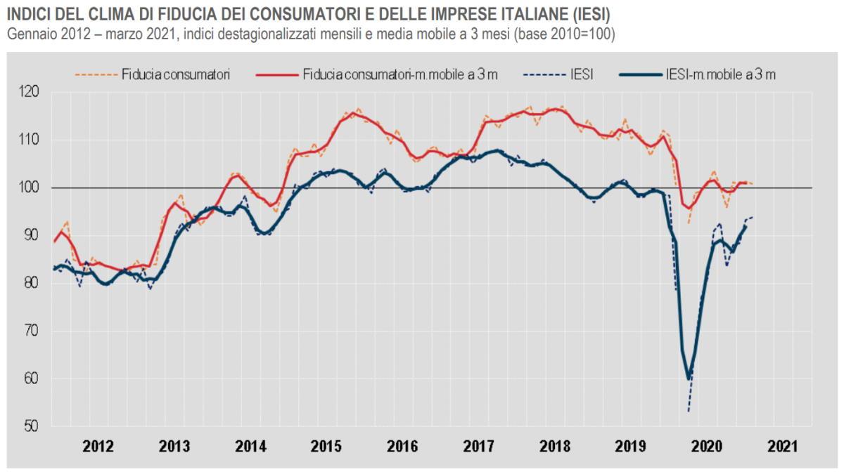 Istat, il clima di fiducia a marzo 2021