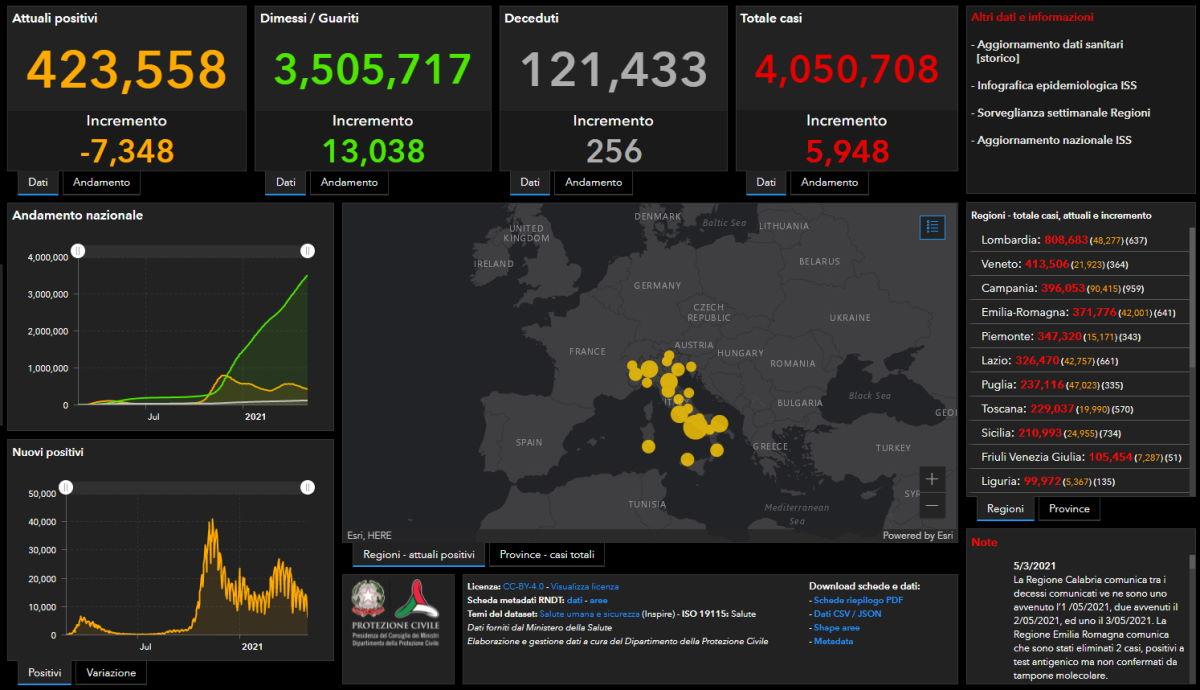Covid al 3 maggio: 5.948 i nuovi positivi, 256 i morti