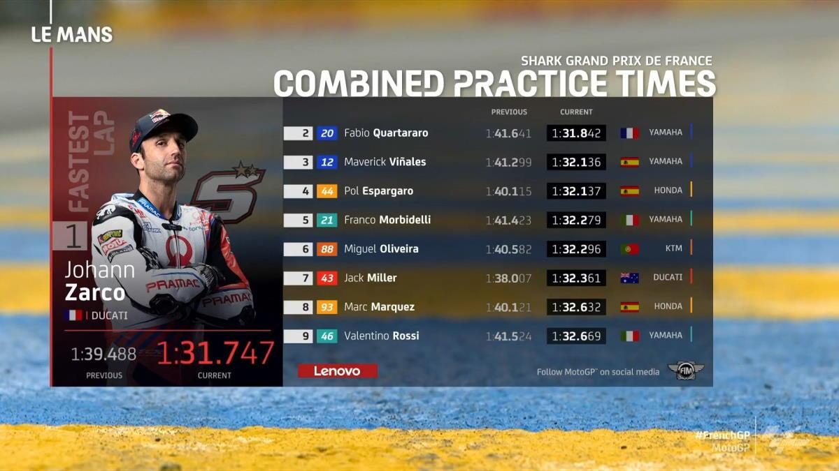 MotoGP, Zarco il più veloce nelle libere del venerdì per il GP di Francia