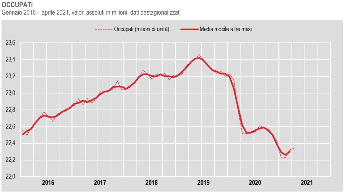 Istat, ad aprile 2021 l'occupazione cresce... ma solo quella a tempo determinato