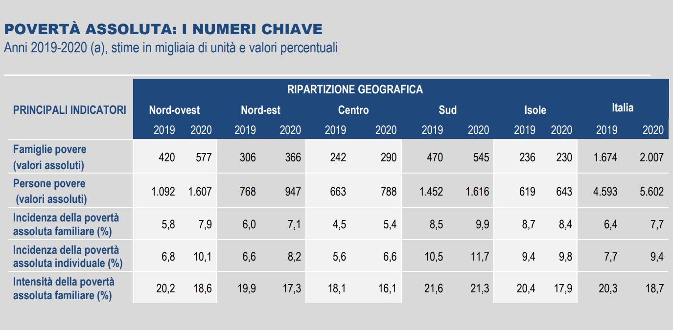 A causa della pandemia nel 2020 in Italia torna a crescere la povertà assoluta