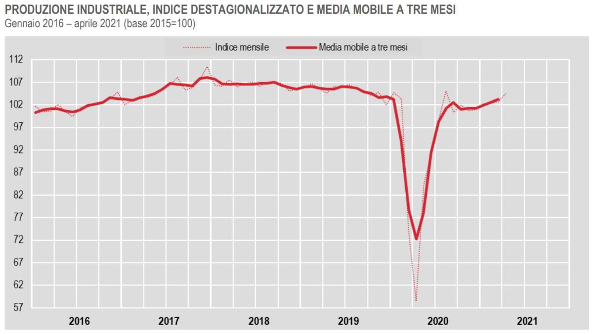 Istat, in crescita la produzione industriale ad aprile 2021