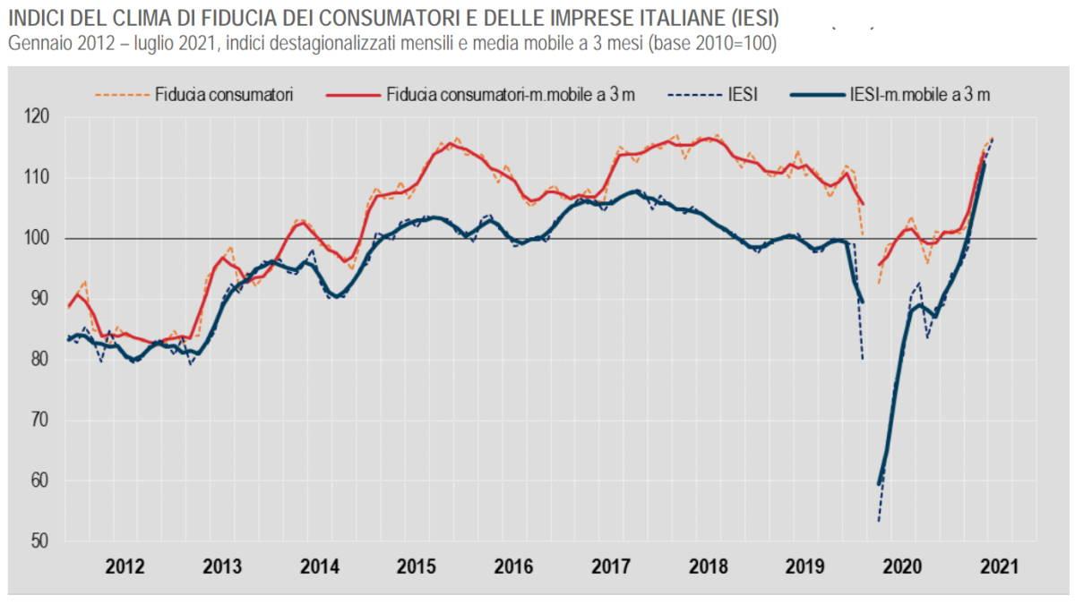 Istat, a luglio 2021 cresce il clima di fiducia di consumatori ed imprese