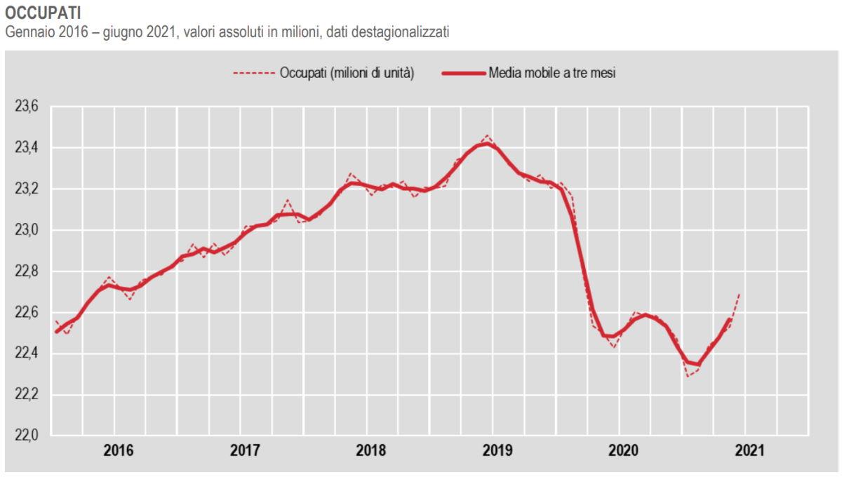 Istat, cresce l'occupazione a giugno 2021