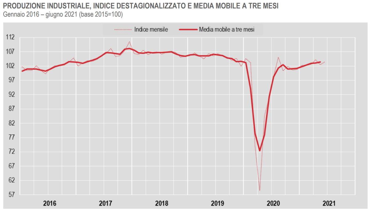 Istat, cresce la produzione industriale a giugno 2021
