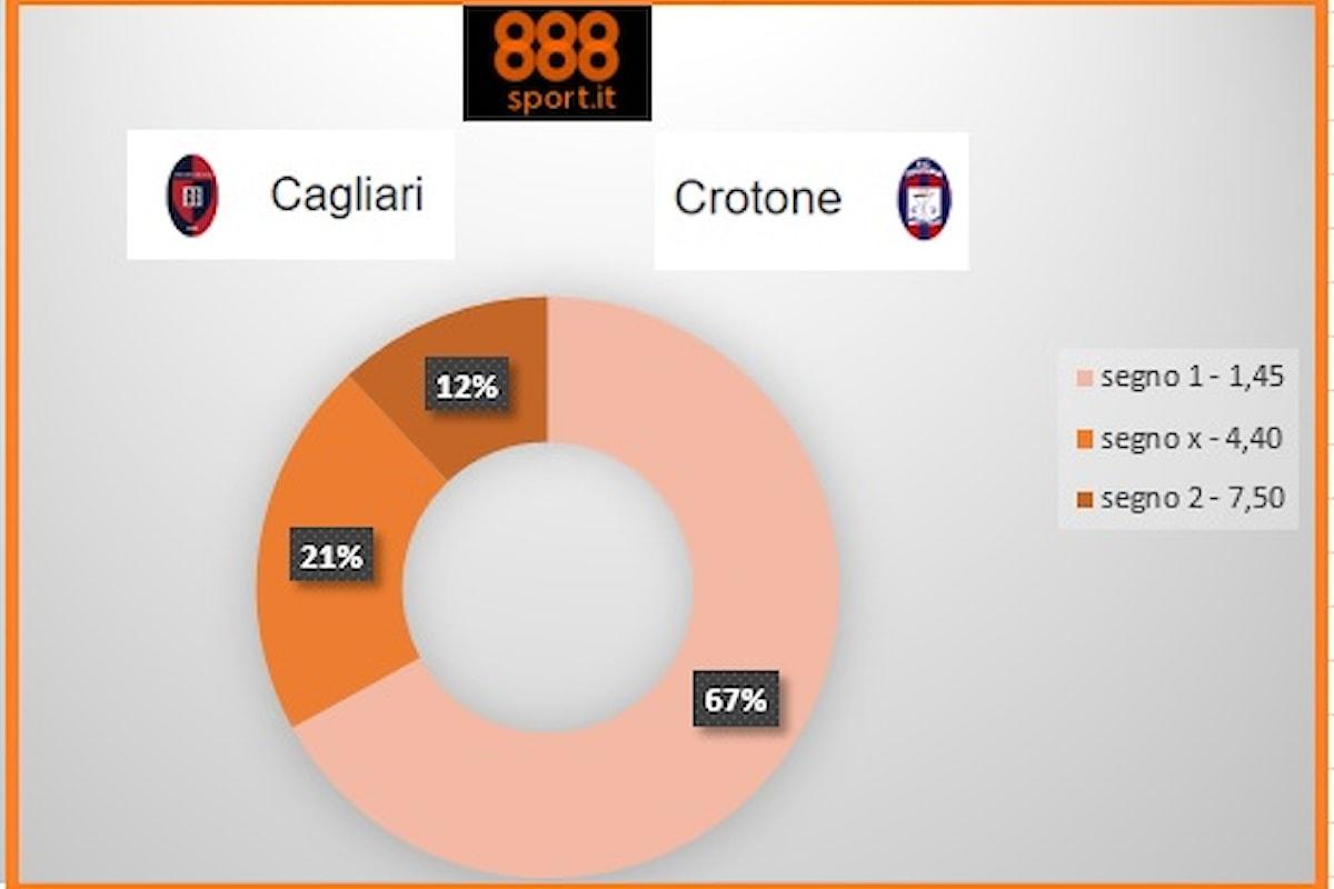 Cagliari-Crotone: Sette scommettitori su 10 puntano sul segno 1 a 1,45
