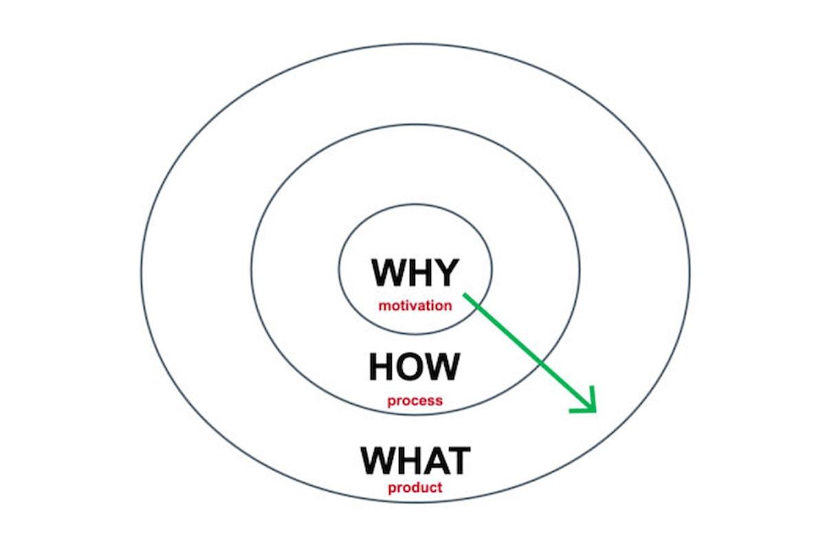 Il video che ogni imprenditore dovrebbe vedere: THE GOLDEN CIRCLE