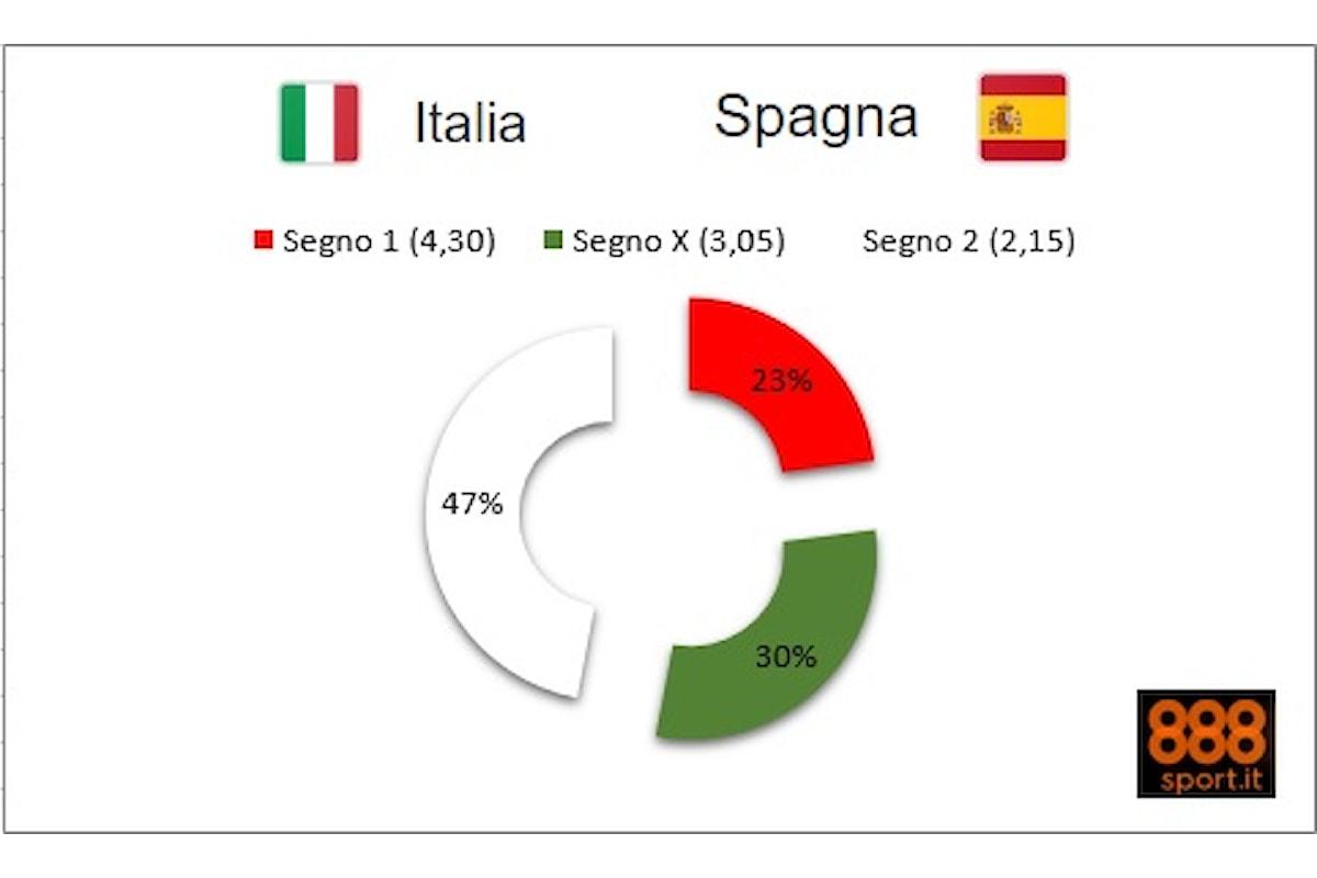 Euro 2016: Italia-Spagna, per gli azzurri solo 2 scommesse su 10