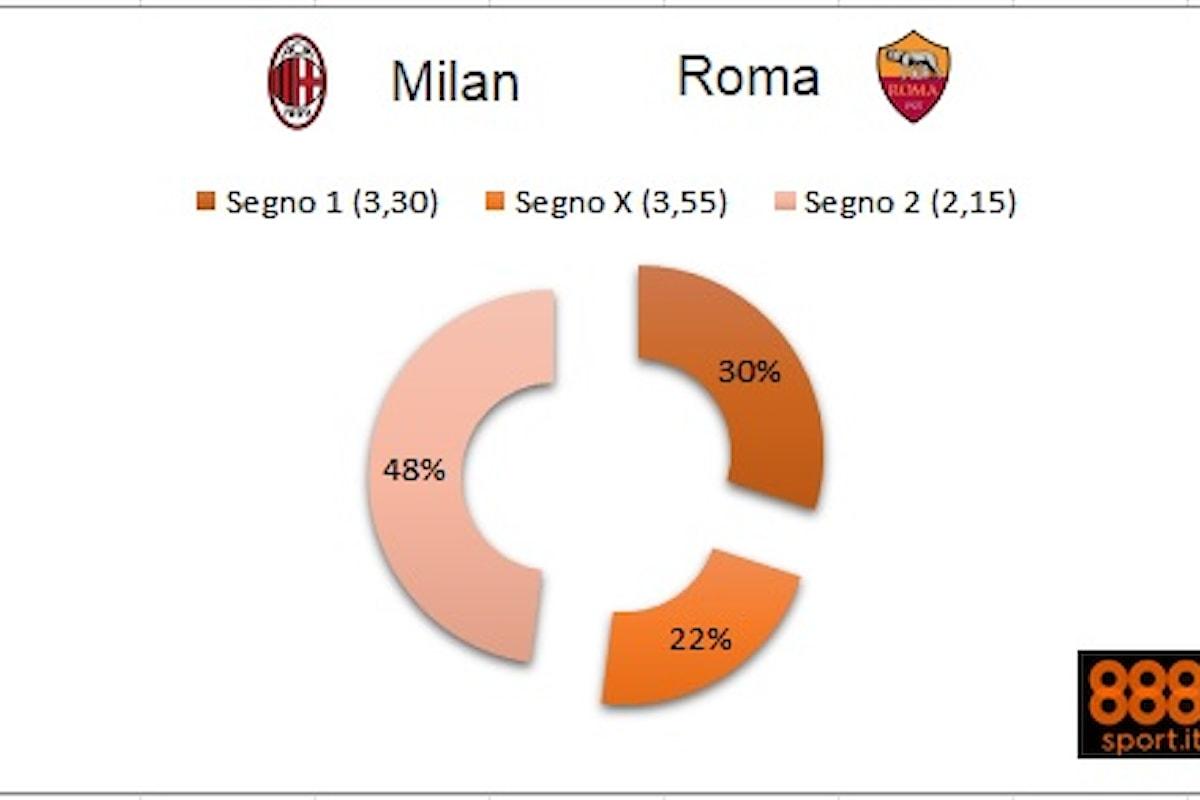 Serie A: Milan-Roma, il 48% degli scommettitori dice «2»